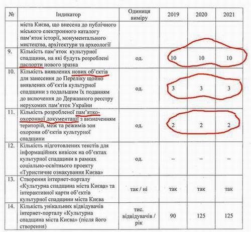 Прогр Спадщ Києва 2019-2021 (фрагм) c3