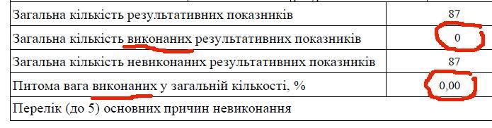 Звіт за 1кв 2019 Никоряк (фрагм)